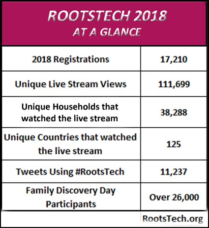 stats for RootsTech 2018 review